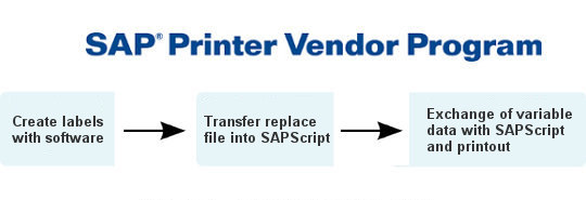 SAP Printer Vendor Program